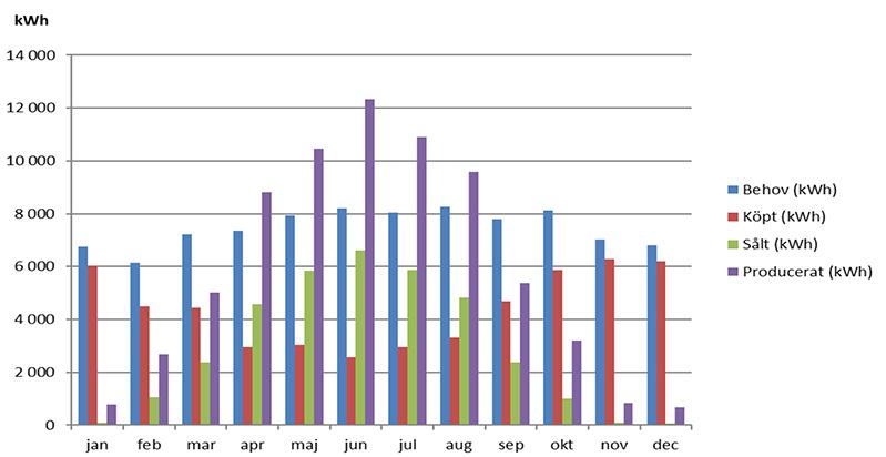 Siffror på hur vår egen solcellsanläggning presterat på helårsbasis